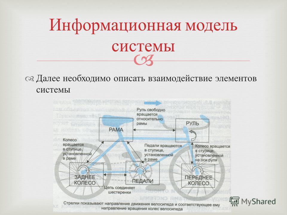 Далее необходимо описать взаимодействие элементов системы Информационная модель системы