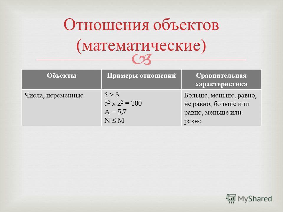 Объекты Примеры отношений Сравнительная характеристика Числа, переменные 5 > 3 5 2 x 2 2 = 100 A = 5,7 N M Больше, меньше, равно, не равно, больше или равно, меньше или равно Отношения объектов ( математические )
