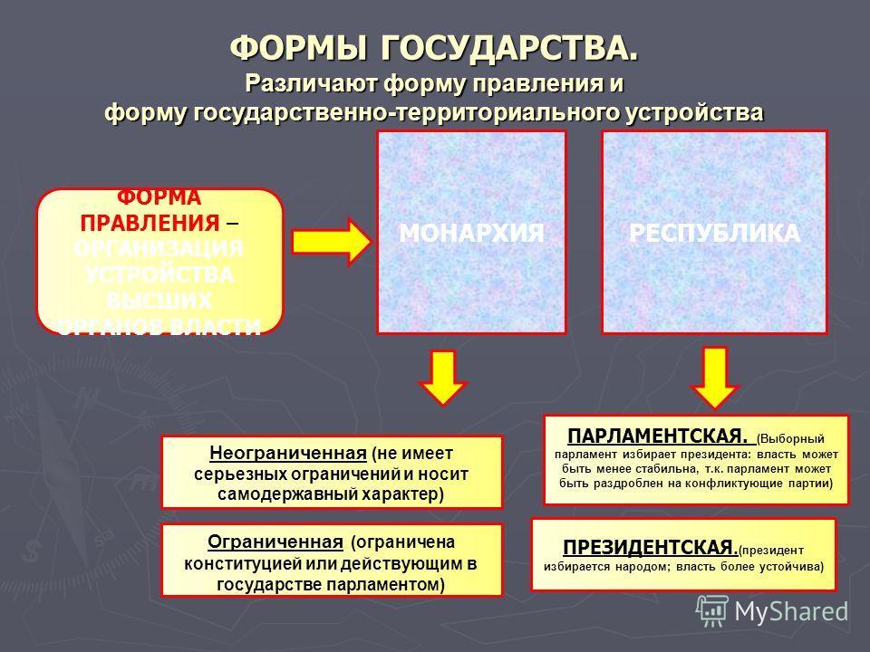 ФОРМЫ ГОСУДАРСТВА. Различают форму правления и форму государственно-территориального устройства ФОРМА ПРАВЛЕНИЯ – ОРГАНИЗАЦИЯ УСТРОЙСТВА ВЫСШИХ ОРГАНОВ ВЛАСТИ МОНАРХИЯРЕСПУБЛИКА Неограниченная (не имеет серьезных ограничений и носит самодержавный хар