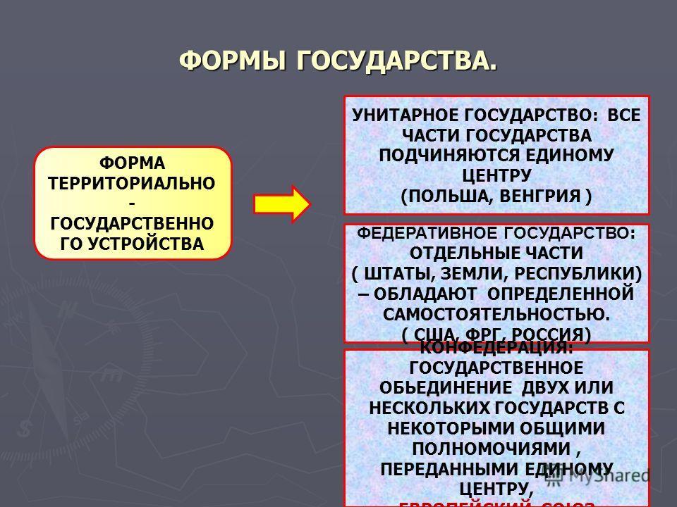 ФОРМЫ ГОСУДАРСТВА. ФОРМА ТЕРРИТОРИАЛЬНО - ГОСУДАРСТВЕННО ГО УСТРОЙСТВА УНИТАРНОЕ ГОСУДАРСТВО: ВСЕ ЧАСТИ ГОСУДАРСТВА ПОДЧИНЯЮТСЯ ЕДИНОМУ ЦЕНТРУ (ПОЛЬША, ВЕНГРИЯ ) ФЕДЕРАТИВНОЕ ГОСУДАРСТВО : ОТДЕЛЬНЫЕ ЧАСТИ ( ШТАТЫ, ЗЕМЛИ, РЕСПУБЛИКИ) – ОБЛАДАЮТ ОПРЕДЕ