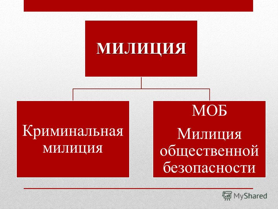 МИЛИЦИЯ Криминальная милиция МОБ Милиция общественной безопасности