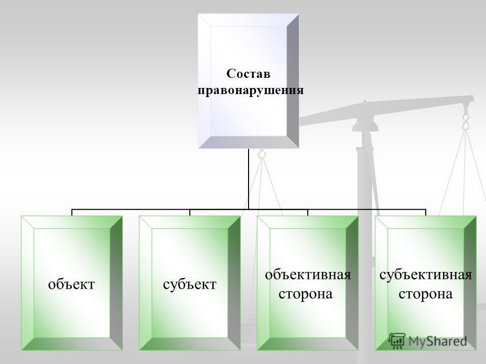 Состав правонарушения объектсубъект объективная сторона субъективная сторона