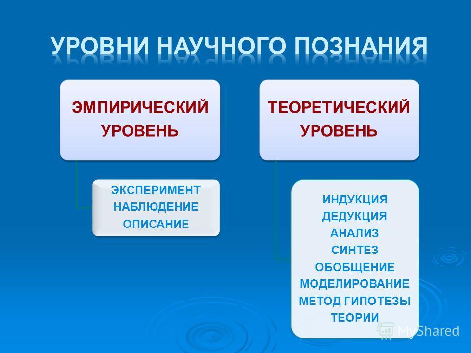 ЭМПИРИЧЕСКИЙ УРОВЕНЬ ЭКСПЕРИМЕНТ НАБЛЮДЕНИЕ ОПИСАНИЕ ТЕОРЕТИЧЕСКИЙ УРОВЕНЬ ИНДУКЦИЯ ДЕДУКЦИЯ АНАЛИЗ СИНТЕЗ ОБОБЩЕНИЕ МОДЕЛИРОВАНИЕ МЕТОД ГИПОТЕЗЫ ТЕОРИИ