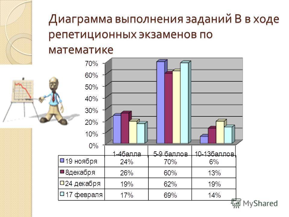 Диаграмма выполнения заданий В в ходе репетиционных экзаменов по математике