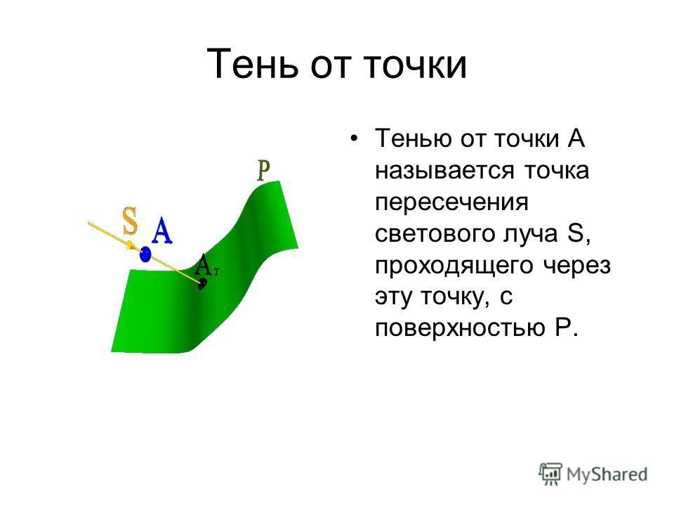 Тень от точки Тенью от точки А называется точка пересечения светового луча S, проходящего через эту точку, с поверхностью Р.