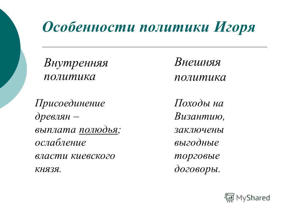 Особенности политики Игоря Внутренняя политика Внешняя политика Присоединение древлян – выплата полюдья; ослабление власти киевского князя. Походы на Византию, заключены выгодные торговые договоры.