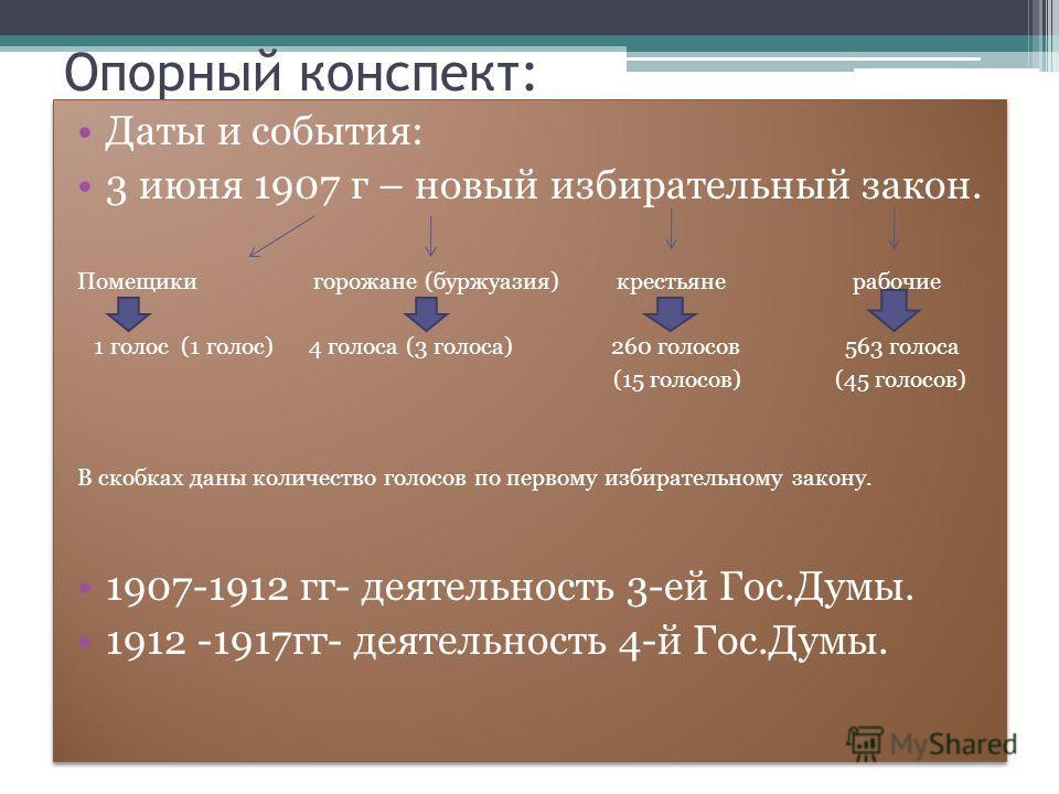 Опорный конспект: Даты и события: 3 июня 1907 г – новый избирательный закон. Помещики горожане (буржуазия) крестьяне рабочие 1 голос (1 голос) 4 голоса (3 голоса) 260 голосов 563 голоса (15 голосов) (45 голосов) В скобках даны количество голосов по п