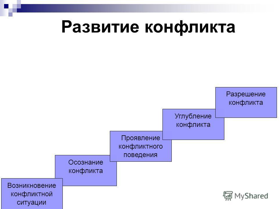 Осознание конфликта Возникновение конфликтной ситуации Проявление конфликтного поведения Углубление конфликта Разрешение конфликта Развитие конфликта