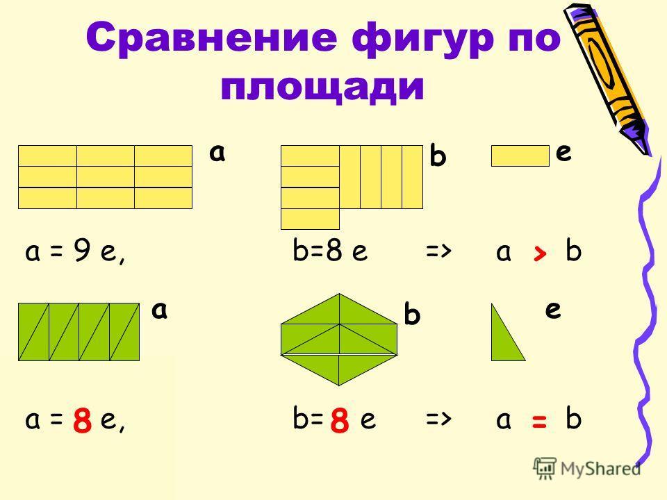 Сравнение фигур по площади a = 9 e,b=8 e => a b > a = e,b= e => a b ae a b 88= b e