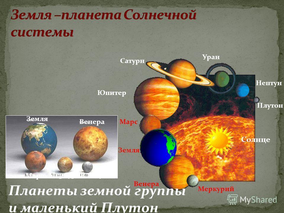 Меркурий Венера Земля Марс Юпитер Сатурн Уран Нептун Плутон Земля Венера Марс МеркурийПлутон Солнце Планеты земной группы и маленький Плутон