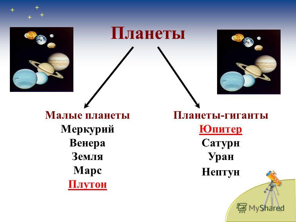 Планеты Малые планеты Меркурий Венера Земля Марс Плутон Планеты-гиганты Юпитер Сатурн Уран Нептун