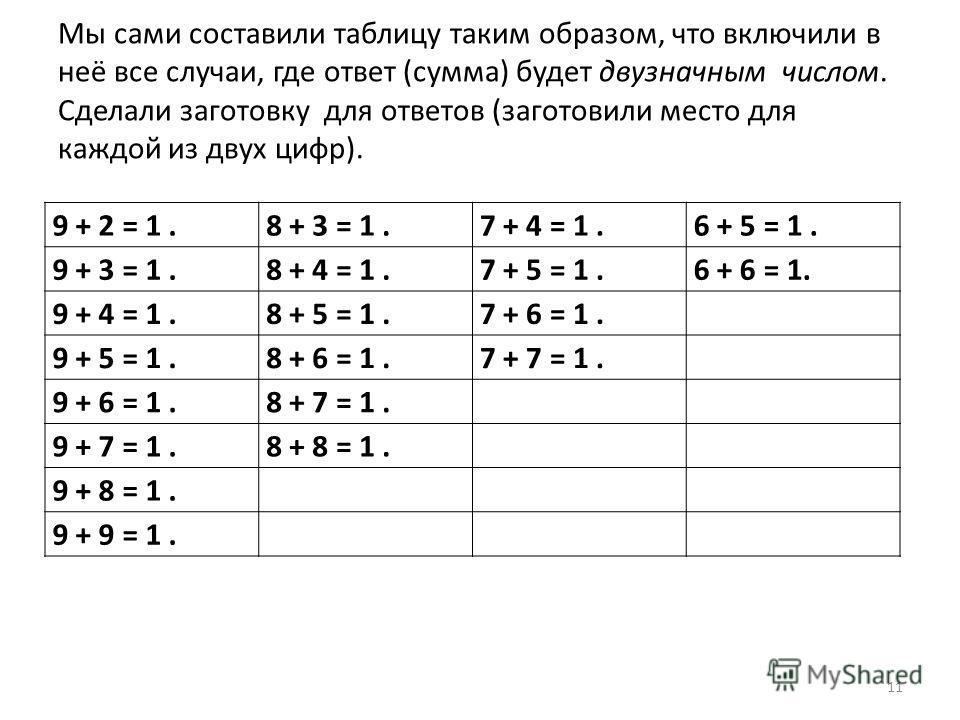 Мы сами составили таблицу таким образом, что включили в неё все случаи, где ответ (сумма) будет двузначным числом. Сделали заготовку для ответов (заготовили место для каждой из двух цифр). 9 + 2 = 1.8 + 3 = 1.7 + 4 = 1.6 + 5 = 1. 9 + 3 = 1.8 + 4 = 1.