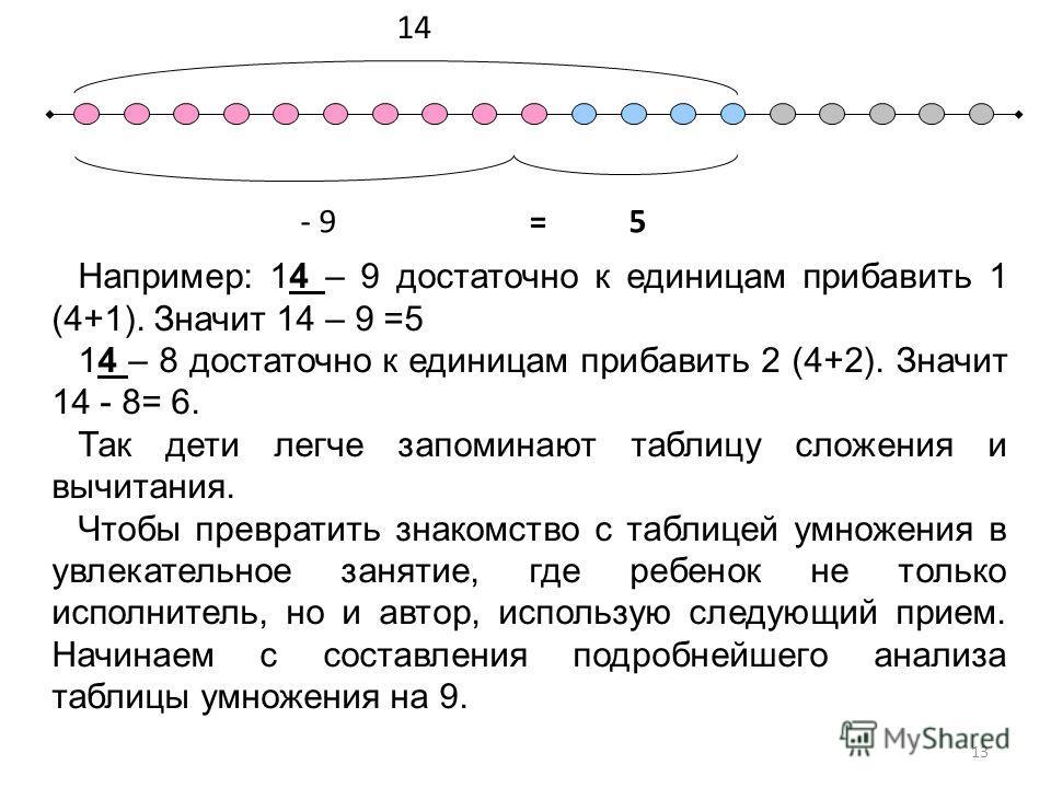 14 - 95= Например: 14 – 9 достаточно к единицам прибавить 1 (4+1). Значит 14 – 9 =5 14 – 8 достаточно к единицам прибавить 2 (4+2). Значит 14 - 8= 6. Так дети легче запоминают таблицу сложения и вычитания. Чтобы превратить знакомство с таблицей умнож