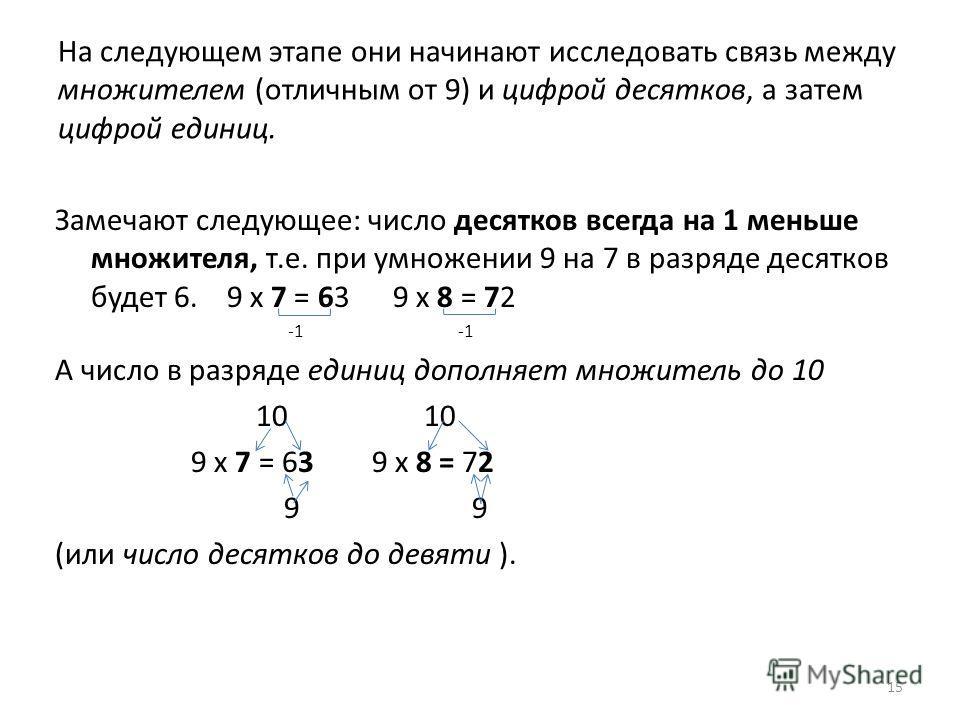 На следующем этапе они начинают исследовать связь между множителем (отличным от 9) и цифрой десятков, а затем цифрой единиц. Замечают следующее: число десятков всегда на 1 меньше множителя, т.е. при умножении 9 на 7 в разряде десятков будет 6. 9 х 7