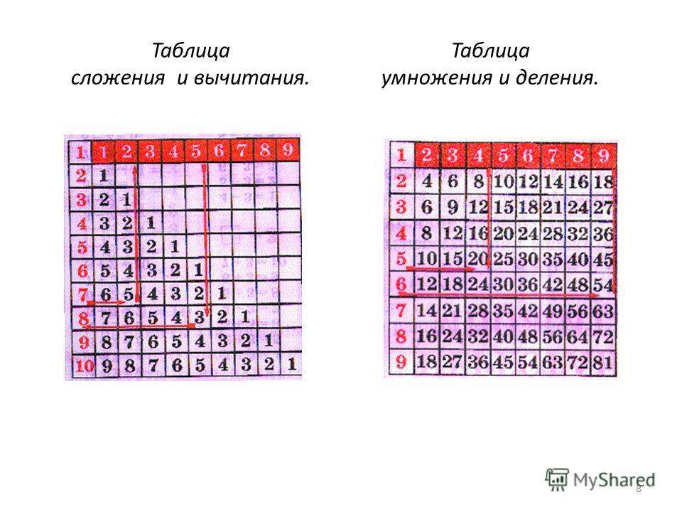 Таблица сложения и вычитания. Таблица умножения и деления. 8