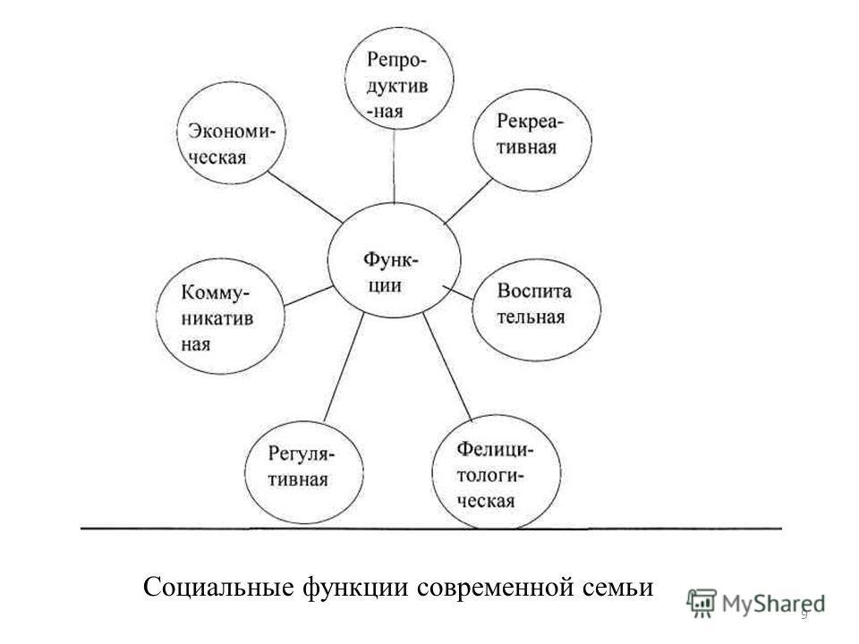 9 Социальные функции современной семьи