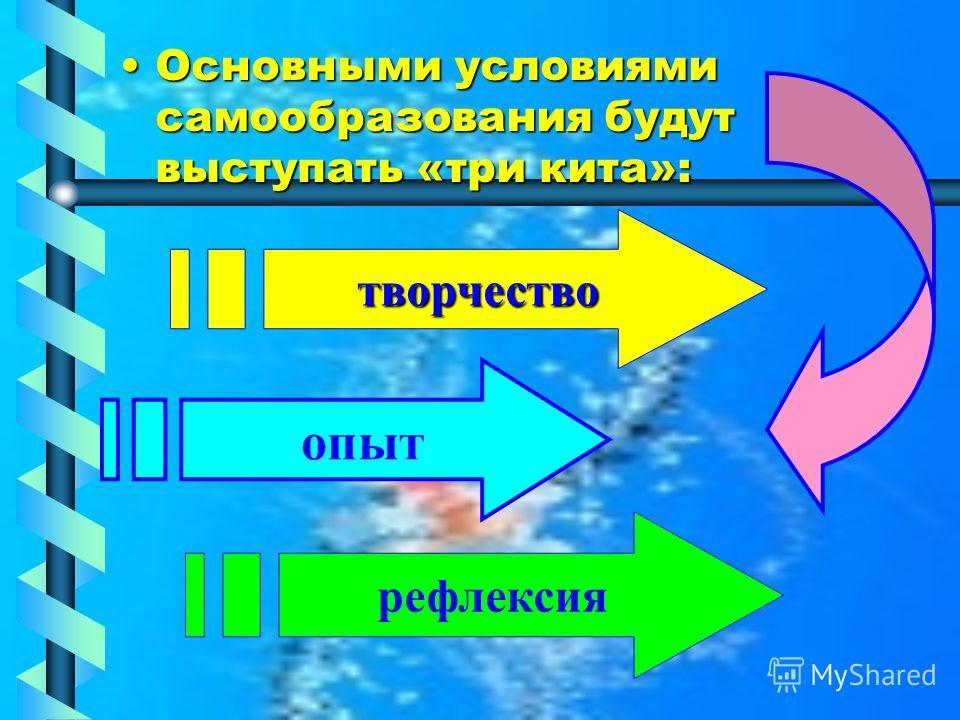 Основными условиями самообразования будут выступать «три кита»:Основными условиями самообразования будут выступать «три кита»: творчество опыт рефлексия