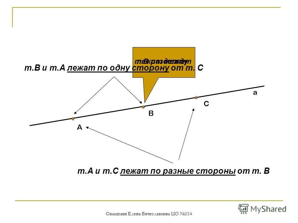Овакимян Елена Вячеславовна ЦО 354 a C B A лежит междут.В разделяет т.А и т.С лежат по разные стороны от т. В т.В и т.А лежат по одну сторону от т. С