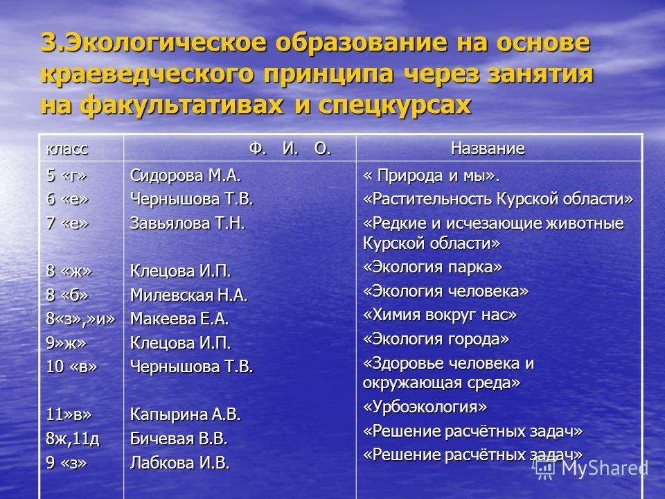 3.Экологическое образование на основе краеведческого принципа через занятия на факультативах и спецкурсах класс Ф. И. О. Ф. И. О. Название Название 5 «г» 6 «е» 7 «е» 8 «ж» 8 «б» 8«з»,»и»9»ж» 10 «в» 11»в»8ж,11д 9 «з» Сидорова М.А. Чернышова Т.В. Завья