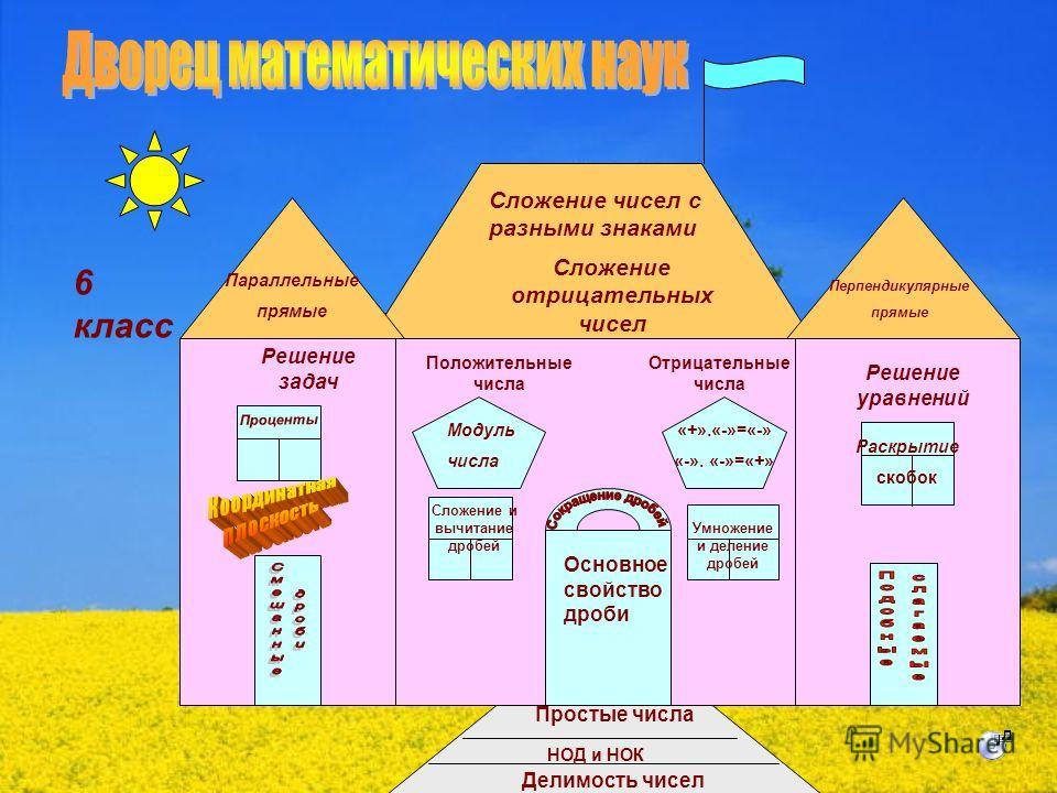 Тема: «Итоговое повторение за курс 6 класса» Учитель Сахнова Т. А.