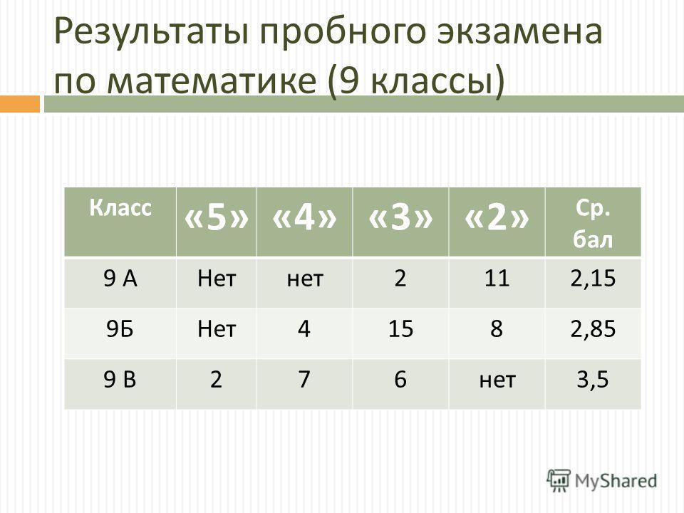 Результаты пробного экзамена по математике (9 классы ) Класс «5»«4»«3»«2» Ср. бал 9 АНетнет 2112,15 9Б9БНет 41582,85 9 В9 В 276 нет 3,5