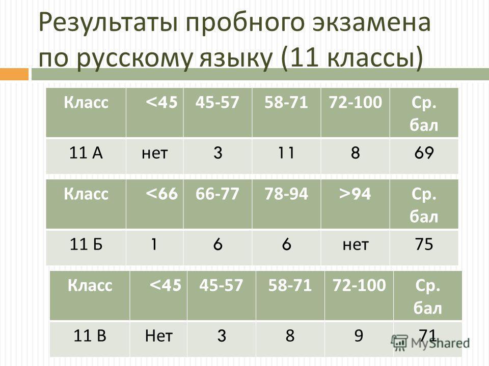 Результаты пробного экзамена по русскому языку (11 классы ) Класс
