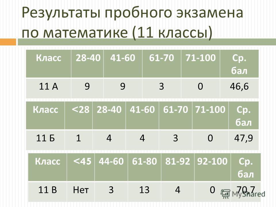 Результаты пробного экзамена по математике (11 классы ) Класс 28-4041-6061-7071-100 Ср. бал 11 А 993046,6 Класс