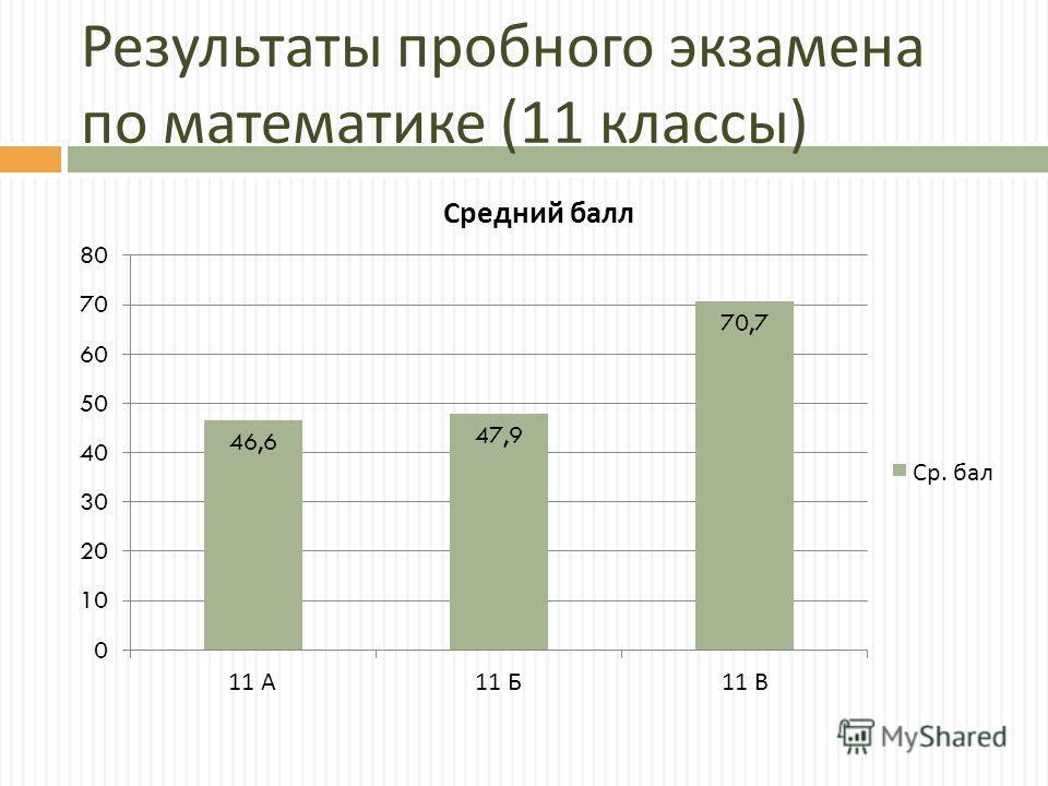 Результаты пробного экзамена по математике (11 классы )