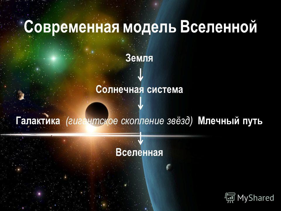 Современная модель Вселенной Земля Солнечная система Галактика (гигантское скопление звёзд) Млечный путь Вселенная