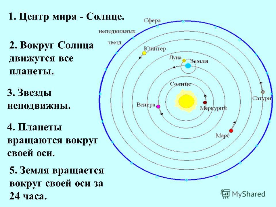 1. Центр мира - Солнце. 2. Вокруг Солнца движутся все планеты. 3. Звезды неподвижны. 4. Планеты вращаются вокруг своей оси. 5. Земля вращается вокруг своей оси за 24 часа.