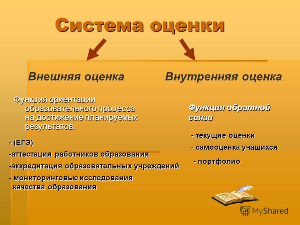 Система оценки Система оценки Функция ориентации образовательного процесса на достижение планируемых результатов. Внешняя оценкаВнутренняя оценка Функция обратной связи -аттестация работников образования аккредитация образовательных учреждений -аккре