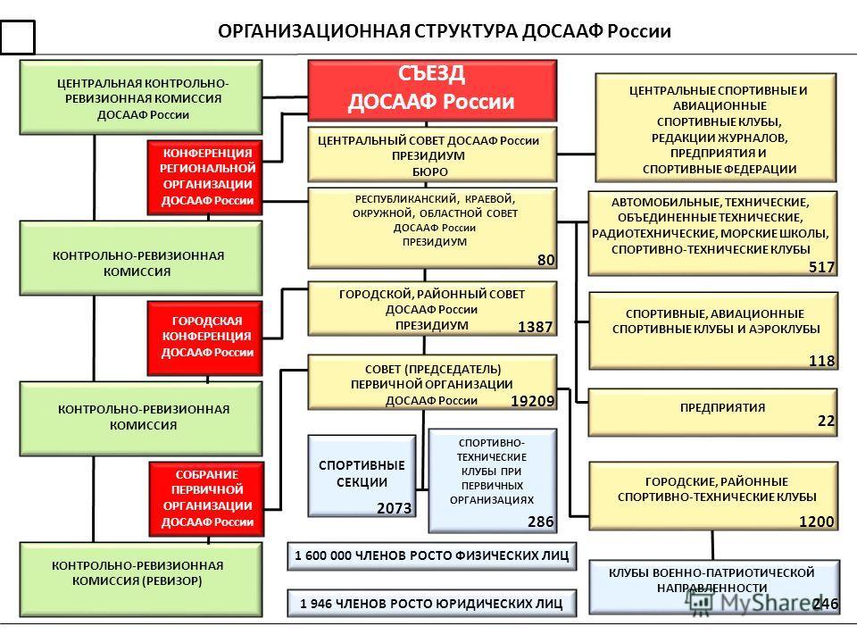 ОРГАНИЗАЦИОННАЯ СТРУКТУРА ДОСААФ России ЦЕНТРАЛЬНАЯ КОНТРОЛЬНО- РЕВИЗИОННАЯ КОМИССИЯ ДОСААФ России КОНТРОЛЬНО-РЕВИЗИОННАЯ КОМИССИЯ КОНТРОЛЬНО-РЕВИЗИОННАЯ КОМИССИЯ (РЕВИЗОР) КОНФЕРЕНЦИЯ РЕГИОНАЛЬНОЙ ОРГАНИЗАЦИИ ДОСААФ России СОБРАНИЕ ПЕРВИЧНОЙ ОРГАНИЗ