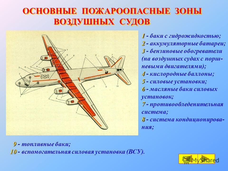 ОСНОВНЫЕ ПОЖАРООПАСНЫЕ ЗОНЫ ВОЗДУШНЫХ СУДОВ ОСНОВНЫЕ ПОЖАРООПАСНЫЕ ЗОНЫ ВОЗДУШНЫХ СУДОВ 1 1 - баки с гидрожидкостью; 2 2 - аккумуляторные батареи; 3 3 - бензиновые обогреватели (на воздушных судах с порш- невыми двигателями); 4 4 - кислородные баллон