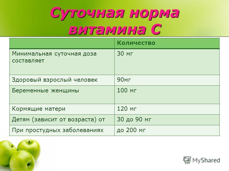 Суточная норма витамина C Количество Минимальная суточная доза составляет 30 мг Здоровый взрослый человек90мг Беременные женщины100 мг Кормящие матери120 мг Детям (зависит от возраста) от30 до 90 мг При простудных заболеванияхдо 200 мг