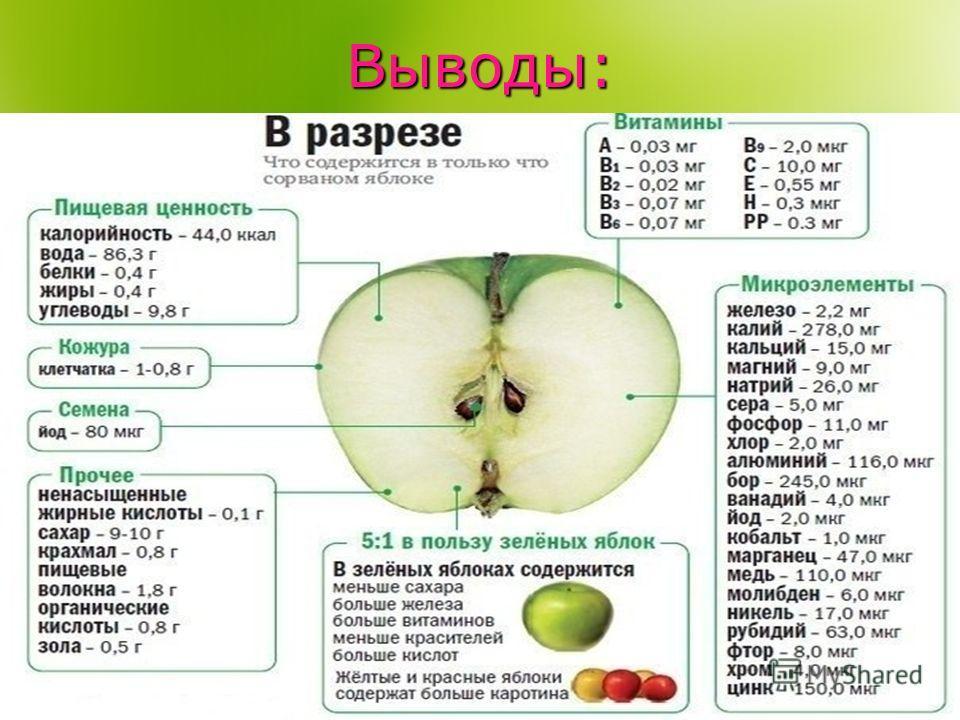 Выводы: Яблоководство не выполняло своего прямого и главного назначения, поскольку вносит лишь ничтожный вклад в обеспечение населения витаминами в критический зимний и ранневесенний период.На содержание витамина С имеет значение сорт яблока, а также