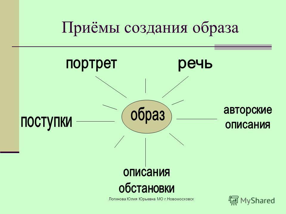 Приёмы создания образа Логинова Юлия Юрьевна МО г.Новомосковск
