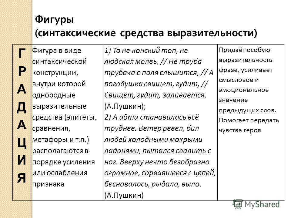 ГРАДАЦИЯГРАДАЦИЯ Фигура в виде синтаксической конструкции, внутри которой однородные выразительные средства (эпитеты, сравнения, метафоры и т.п.) располагаются в порядке усиления или ослабления признака 1) То не конский топ, не людская молвь, // Не т