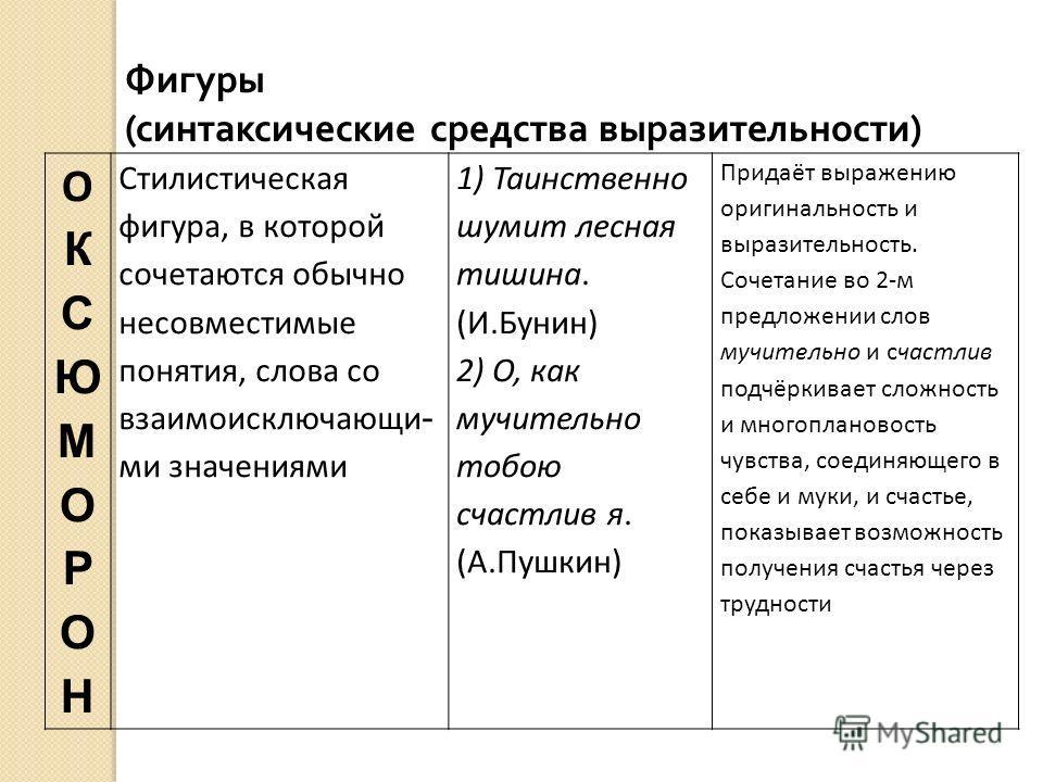 ОКСЮМОРОНОКСЮМОРОН Стилистическая фигура, в которой сочетаются обычно несовместимые понятия, слова со взаимоисключающи - ми значениями 1) Таинственно шумит лесная тишина. (И.Бунин) 2) О, как мучительно тобою счастлив я. (А.Пушкин) Придаёт выражению о