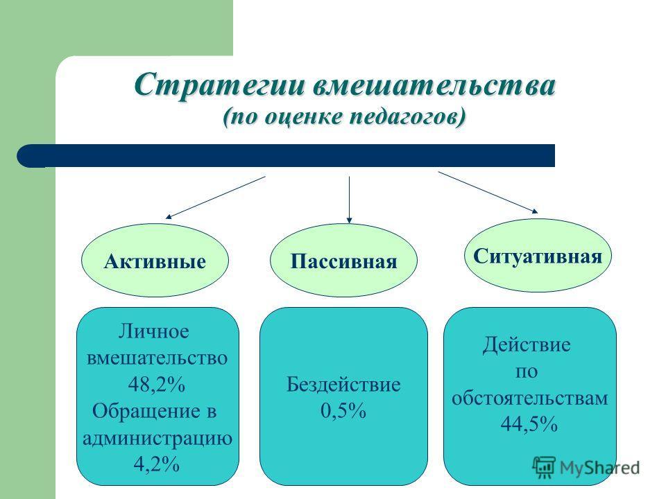 Стратегии вмешательства (по оценке педагогов) АктивныеПассивная Ситуативная Личное вмешательство 48,2% Обращение в администрацию 4,2% Бездействие 0,5% Действие по обстоятельствам 44,5%