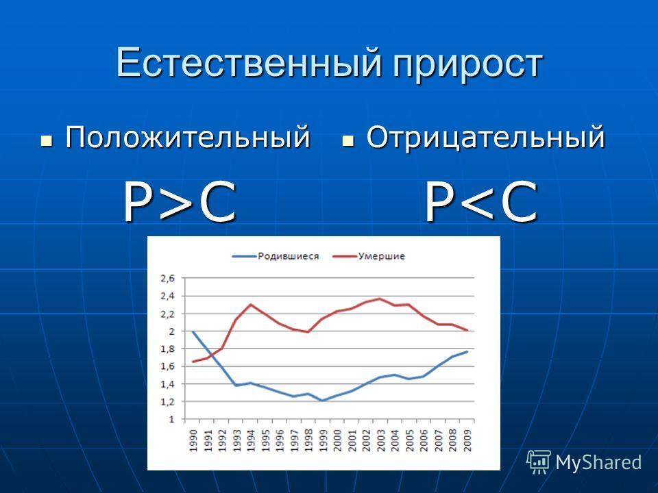 Естественный прирост Положительный Положительный Р>C Отрицательный Отрицательный P