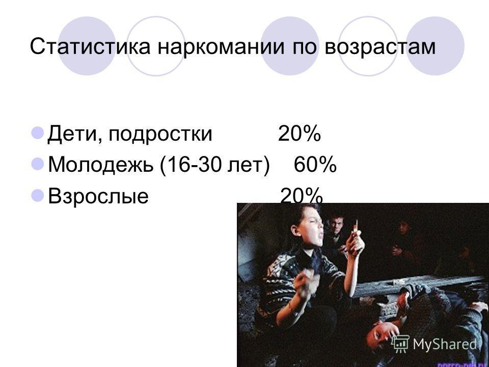Статистика наркомании по возрастам Дети, подростки 20% Молодежь (16-30 лет) 60% Взрослые 20%