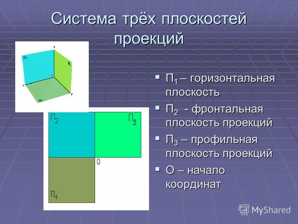 Система трёх плоскостей проекций П 1 – горизонтальная плоскость П 1 – горизонтальная плоскость П 2 - фронтальная плоскость проекций П 2 - фронтальная плоскость проекций П 3 – профильная плоскость проекций П 3 – профильная плоскость проекций О – начал