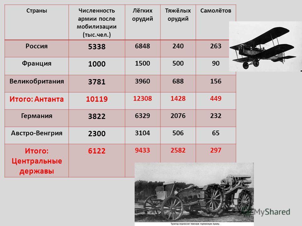 СтраныЧисленность армии после мобилизации (тыс.чел.) Лёгких орудий Тяжёлых орудий Самолётов Россия 5338 6848240263 Франция 1000 150050090 Великобритания 3781 3960688156 Итого: Антанта10119 123081428449 Германия 3822 63292076232 Австро-Венгрия 2300 31