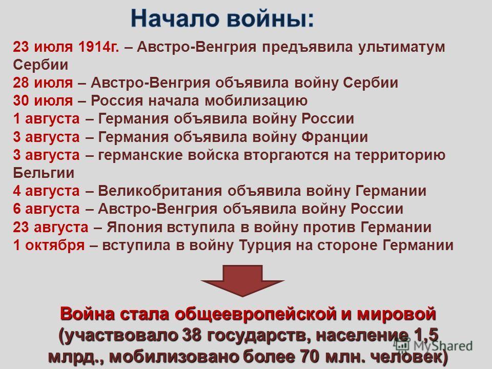 23 июля 1914г. – Австро-Венгрия предъявила ультиматум Сербии 28 июля – Австро-Венгрия объявила войну Сербии 30 июля – Россия начала мобилизацию 1 августа – Германия объявила войну России 3 августа – Германия объявила войну Франции 3 августа – германс