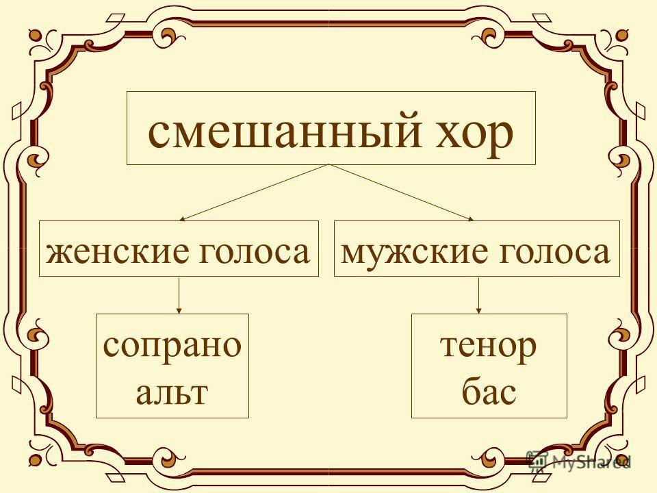 смешанный хор мужские голосаженские голоса сопрано альт тенор бас