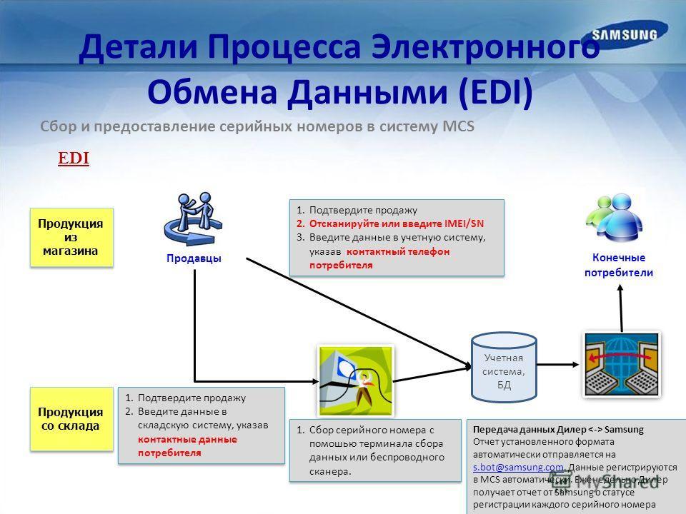 Детали Процесса Электронного Обмена Данными (EDI) Продукция из магазина Продукция со склада 1.Сбор серийного номера с помошью терминала сбора данных или беспроводного сканера. 1.Подтвердите продажу 2.Введите данные в складскую систему, указав контакт