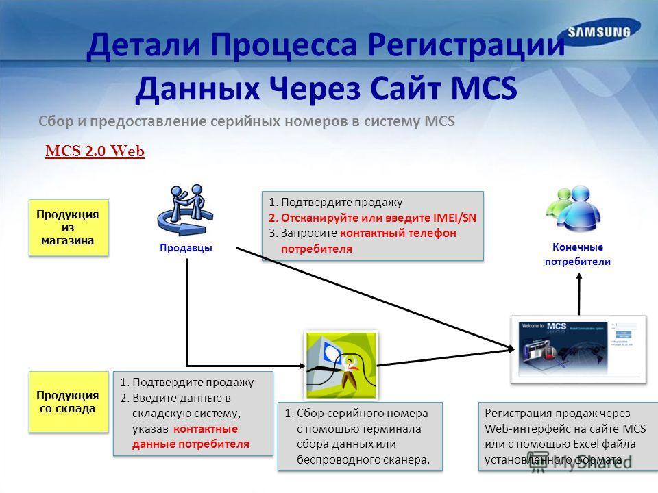 Детали Процесса Регистрации Данных Через Сайт MCS Сбор и предоставление серийных номеров в систему MCS MCS 2.0 Web Продукция из магазина Продукция со склада 1.Сбор серийного номера с помошью терминала сбора данных или беспроводного сканера. 1.Подтвер