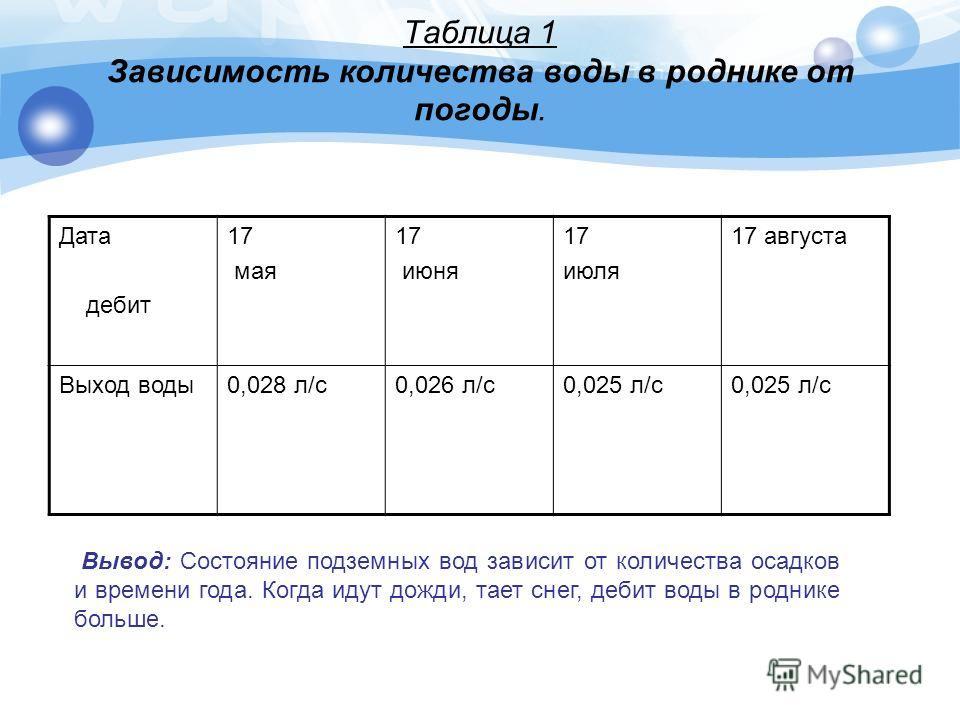 Таблица 1 Зависимость количества воды в роднике от погоды. Дата дебит 17 мая 17 июня 17 июля 17 августа Выход воды0,028 л/с0,026 л/с0,025 л/с Вывод: Состояние подземных вод зависит от количества осадков и времени года. Когда идут дожди, тает снег, де