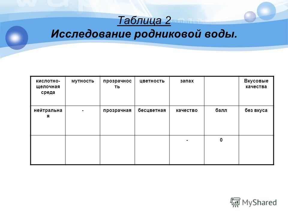 Таблица 2 Исследование родниковой воды. кислотно- щелочная среда мутностьпрозрачнос ть цветностьзапахВкусовые качества нейтральна я -прозрачнаябесцветнаякачествобаллбез вкуса -0