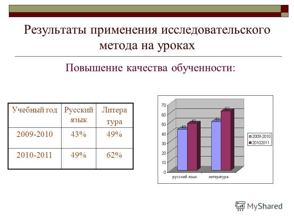 Результаты применения исследовательского метода на уроках Повышение качества обученности: Учебный годРусский язык Литера тура 2009-201043%49% 2010-201149%62%